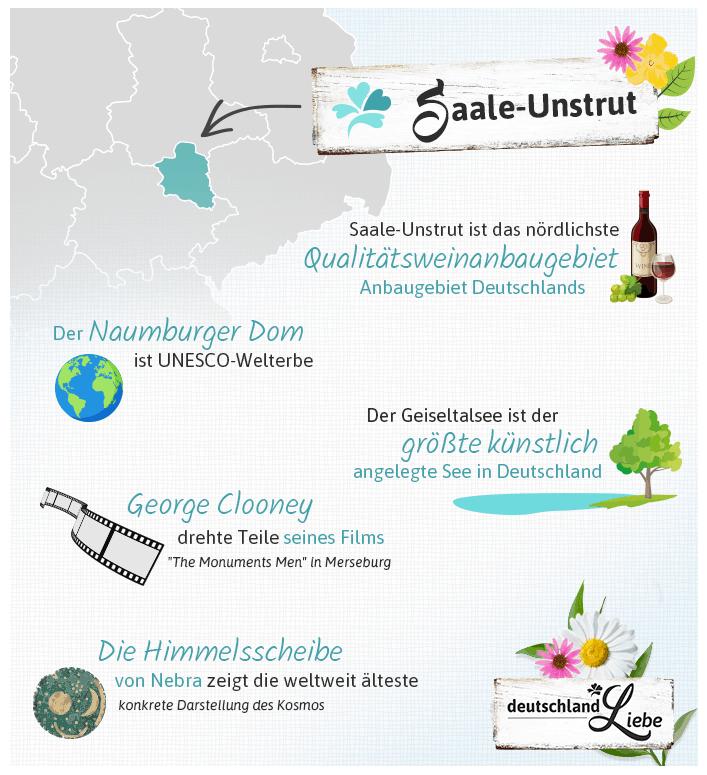 Infografik Saale-Unstrut
